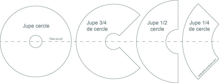 Tuto - Jupe circulaire coupe.jpg